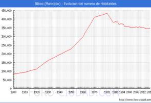 Demografía en Bilbao